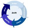 driftcirkel